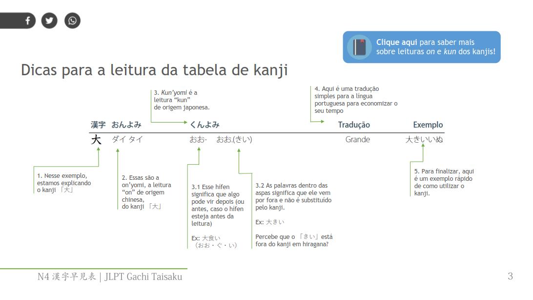 Download Grátis] Kanji JLPT N4 | Lista Completa em PDF